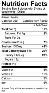 Nutrition Facts Serving Size 8 pieces with 3½ tsp of condiments (265g) Amount Per Serving Calories 360 Calories from Fat 60 % Daily Value Total Fat 7 g 11 % Saturated Fat 1 g 5 % Trans Fat 0 g Cholesterol 20 mg 7 % Sodium 1080 mg 45 % Total Carbohydrate 61 g 20 % Dietary Fiber 7 g 28 % Sugars 13 g Protein 14 g Vitamin A 6 % Vitamin C 15 % Calcium 8 % Iron 6 %