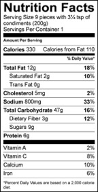 Nutrition Facts Serving Size 9 pieces with 3¼ tsp of condiments (200g) Servings Per Container 1 Amount Per Serving Calories 330 Calories from Fat 110 % Daily Value Total Fat 12 g 18 % Saturated Fat 2 g 10 % Trans Fat 0 g Cholesterol 5 mg 2 % Sodium 800 mg 33 % Total Carbohydrate 47 g 16 % Dietary Fiber 3 g 12 % Sugars 9 g Protein 6 g Vitamin A 2 % Vitamin C 8 % Calcium 10 % Iron 6 %