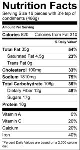 Nutrition Facts Serving Size 16 pieces with 3½ tsp of condiments (486g) Amount Per Serving Calories 820 Calories from Fat 310 % Daily Value Total Fat 35 g 54 % Saturated Fat 4.5 g 23 % Trans Fat 0 g Cholesterol 100 mg 33 % Sodium 1810 mg 75 % Total Carbohydrate 108 g 36 % Dietary Fiber 12 g 48 % Sugars 17 g Protein 18 g Vitamin A 6 % Vitamin C 20 % Calcium 20 % Iron 40 %
