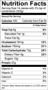Nutrition Facts Serving Size 14 pieces with 3½ tsp of condiments (303g)   Amount Per Serving Calories	430					 Calories from Fat	50					  % Daily Value Total Fat	6	g			9	%	 Saturated Fat	1	g			5	%	 Trans Fat	0	g					 Cholesterol	35	mg			12	%	 Sodium	750	mg			31	%	 Total Carbohydrate	72	g			24	%	 Dietary Fiber	8	g			32	%	 Sugars	10	g					 Protein	22	g					  Vitamin A				4	%	 Vitamin C				8	%	 Calcium				2	%	 Iron				6	%