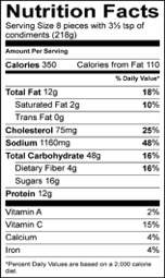 Nutrition Facts Serving Size 8 pieces with 3½ tsp of condiments (218g) Amount Per Serving Calories 350 Calories from Fat 110 % Daily Value Total Fat 12 g 18 % Saturated Fat 2 g 10 % Trans Fat 0 g Cholesterol 75 mg 25 % Sodium 1160 mg 48 % Total Carbohydrate 48 g 16 % Dietary Fiber 4 g 16 % Sugars 16 g Protein 12 g Vitamin A 2 % Vitamin C 15 % Calcium 4 % Iron 4 %