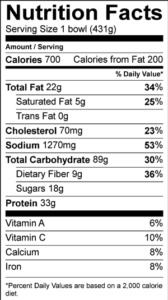 Nutrition Facts Serving Size 1 bowl (431g) Amount Per Serving Calories 700 Calories from Fat 200 % Daily Value Total Fat 22 g 34 % Saturated Fat 5 g 25 % Trans Fat 0 g Cholesterol 70 mg 23 % Sodium 1270 mg 53 % Total Carbohydrate 89 g 30 % Dietary Fiber 9 g 36 % Sugars 18 g Protein 33 g Vitamin A 6 % Vitamin C 10 % Calcium 8 % Iron 8 %