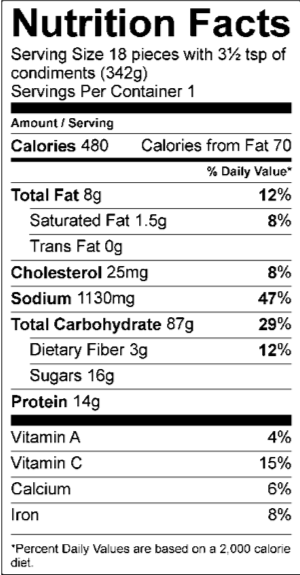 BX US Tokyo Combo Nutrition Facts Serving Size 18 pieces with 3½ tsp of condiments (342g) Servings Per Container 1 Amount Per Serving Calories 480 Calories from Fat 80 % Daily Value Total Fat 9 g 14 % Saturated Fat 1 g 5 % Trans Fat 0 g Cholesterol 25 mg 8 % Sodium 1090 mg 45 % Total Carbohydrate 88 g 29 % Dietary Fiber 2 g 8 % Sugars 16 g Protein 14 g Vitamin A 4 % Vitamin C 15 %