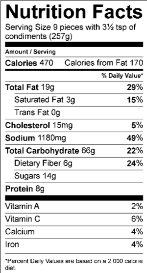 Nutrition Facts Serving Size 9 pieces with 3½ tsp of condiments (257g) Amount Per Serving Calories 470 Calories from Fat 170 % Daily Value Total Fat 19 g 29 % Saturated Fat 3 g 15 % Trans Fat 0 g Cholesterol 15 mg 5 % Sodium 1180 mg 49 % Total Carbohydrate 66 g 22 % Dietary Fiber 6 g 24 % Sugars 14 g Protein 8 g Vitamin A 2 % Vitamin C 6 % Calcium 4 % Iron 4 %