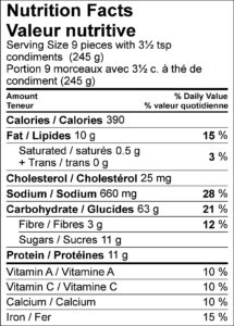 Nutrition Facts / Valeur nutritive Serving Size 9 pieces with 3½ tsp condiments (245 g) / Portion 9 morceaux avec 3½ c. à thé de condiment (245 g) Amount Per Serving / Teneur par portion Calories / Calories 390 % Daily Value / % valeur quotidienne Fat / Lipides 10 g 15 % Saturated / saturés 0.5 g 3 % Trans / trans 0 g Cholesterol / Cholestérol 25 mg Sodium / Sodium 660 mg 28 % Carbohydrate / Glucides 63 g 21 % Fibre / Fibres 3 g 12 % Sugars / Sucres 11 g Protein / Protéines 11 g Vitamin A / Vitamine A 10 % Vitamin C / Vitamine C 10 % Calcium / Calcium 10 % Iron / Fer 15 %