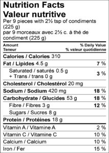 Nutrition Facts / Valeur nutritive Per 9 pieces with 2½ tsp of condiments (225 g) / par 9 morceaux avec 2½ c. à thé de condiment (225 g) Amount Per Serving / Teneur par portion Calories / Calories 310 % Daily Value / % valeur quotidienne Fat / Lipides 4.5 g 7 % Saturated / saturés 0.5 g 3 % Trans / trans 0 g Cholesterol / Cholestérol 20 mg Sodium / Sodium 420 mg 18 % Carbohydrate / Glucides 53 g 18 % Fibre / Fibres 3 g 12 % Sugars / Sucres 8 g Protein / Protéines 18 g Vitamin A / Vitamine A 2 % Vitamin C / Vitamine C 10 % Calcium / Calcium 10 % Iron / Fer 15 %