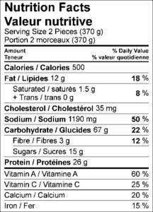 Nutrition Facts / Valeur nutritive Serving Size 2 Pieces (370 g) / Portion 2 morceaux (370 g) Amount Per Serving / Teneur par portion Calories / Calories 500 % Daily Value / % valeur quotidienne Fat / Lipides 12 g 18 % Saturated / saturés 1.5 g 8 % Trans / trans 0 g Cholesterol / Cholestérol 35 mg Sodium / Sodium 1190 mg 50 % Carbohydrate / Glucides 67 g 22 % Fibre / Fibres 3 g 12 % Sugars / Sucres 15 g Protein / Protéines 26 g Vitamin A / Vitamine A 60 % Vitamin C / Vitamine C 25 % Calcium / Calcium 20 % Iron / Fer 15 %
