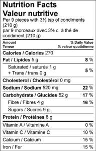 Nutrition Facts / Valeur nutritive Per 9 pieces with 3½ tsp of condiments (210 g) / par 9 morceaux avec 3½ c. à thé de condiment (210 g) Amount Per Serving / Teneur par portion Calories / Calories 270 % Daily Value / % valeur quotidienne Fat / Lipides 5 g 8 % Saturated / saturés 1 g 5 % Trans / trans 0 g Cholesterol / Cholestérol 0 mg Sodium / Sodium 520 mg 22 % Carbohydrate / Glucides 52 g 17 % Fibre / Fibres 4 g 16 % Sugars / Sucres 9 g Protein / Protéines 8 g Vitamin A / Vitamine A 0 % Vitamin C / Vitamine C 10 % Calcium / Calcium 15 % Iron / Fer 15 %