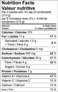 Nutrition Facts / Valeur nutritive Per 9 pieces with 3½ tsp of condiments (215 g) / par 9 morceaux avec 3½ c. à thé de condiment (215 g) Amount Per Serving / Teneur par portion Calories / Calories 310 % Daily Value / % valeur quotidienne Fat / Lipides 11 g 17 % Saturated / saturés 1.5 g 8 % Trans / trans 0 g Cholesterol / Cholestérol 5 mg Sodium / Sodium 600 mg 25 % Carbohydrate / Glucides 50 g 17 % Fibre / Fibres 4 g 16 % Sugars / Sucres 9 g Protein / Protéines 7 g Vitamin A / Vitamine A 40 % Vitamin C / Vitamine C 10 % Calcium / Calcium 10 % Iron / Fer 15 %