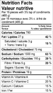 Nutrition Facts / Valeur nutritive Per 16 pieces with 3½ tsp of condiments (485 g) / par 16 morceaux avec 3½ c. à thé de condiment (485 g) Amount Per Serving / Teneur par portion Calories / Calories 780 % Daily Value / % valeur quotidienne Fat / Lipides 27 g 42 % Saturated / saturés 3 g 15 % Trans / trans 0 g Cholesterol / Cholestérol 75 mg Sodium / Sodium 1500 mg 63 % Carbohydrate / Glucides 116 g 39 % Fibre / Fibres 5 g 20 % Sugars / Sucres 19 g Protein / Protéines 19 g Vitamin A / Vitamine A 0 % Vitamin C / Vitamine C 20 % Calcium / Calcium 15 % Iron / Fer 15 %