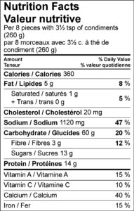 Nutrition Facts / Valeur nutritive Per 8 pieces with 3½ tsp of condiments (260 g) / par 8 morceaux avec 3½ c. à thé de condiment (260 g) Amount Per Serving / Teneur par portion Calories / Calories 360 % Daily Value / % valeur quotidienne Fat / Lipides 5 g 8 % Saturated / saturés 1 g 5 % Trans / trans 0 g Cholesterol / Cholestérol 20 mg Sodium / Sodium 1120 mg 47 % Carbohydrate / Glucides 60 g 20 % Fibre / Fibres 3 g 12 % Sugars / Sucres 13 g Protein / Protéines 14 g Vitamin A / Vitamine A 15 % Vitamin C / Vitamine C 10 % Calcium / Calcium 40 % Iron / Fer 15 %