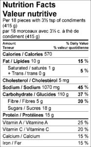Nutrition Facts / Valeur nutritive Per 18 pieces with 3½ tsp of condiments (415 g) / par 18 morceaux avec 3½ c. à thé de condiment (415 g) Amount Per Serving / Teneur par portion Calories / Calories 570 % Daily Value / % valeur quotidienne Fat / Lipides 10 g 15 % Saturated / saturés 1 g 5 % Trans / trans 0 g Cholesterol / Cholestérol 5 mg Sodium / Sodium 1070 mg 45 % Carbohydrate / Glucides 110 g 37 % Fibre / Fibres 5 g 20 % Sugars / Sucres 18 g Protein / Protéines 15 g Vitamin A / Vitamine A 25 % Vitamin C / Vitamine C 20 % Calcium / Calcium 15 % Iron / Fer 15 %