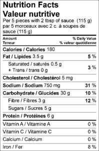 Nutrition Facts / Valeur nutritive Per 5 pieces with 2 tbsp of sauce (115 g) / par 5 morceaux avec 2 c. à soupes de sauce (115 g) Amount Per Serving / Teneur par portion Calories / Calories 180 % Daily Value / % valeur quotidienne Fat / Lipides 3.5 g 5 % Saturated / saturés 0.5 g 3 % Trans / trans 0 g Cholesterol / Cholestérol 5 mg Sodium / Sodium 750 mg 31 % Carbohydrate / Glucides 30 g 10 % Fibre / Fibres 3 g 12 % Sugars / Sucres 5 g Protein / Protéines 6 g Vitamin A / Vitamine A 0 % Vitamin C / Vitamine C 0 % Calcium / Calcium 0 % Iron / Fer 8 %