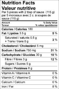 Nutrition Facts / Valeur nutritive Per 5 pieces with 2 tbsp of sauce (115 g) / par 5 morceaux avec 2 c. à soupes de sauce (115 g) Amount Per Serving / Teneur par portion Calories / Calories 180 % Daily Value / % valeur quotidienne Fat / Lipides 3.5 g 5 % Saturated / saturés 0.5 g 3 % Trans / trans 0 g Cholesterol / Cholestérol 5 mg Sodium / Sodium 750 mg 31 % Carbohydrate / Glucides 30 g 10 % Fibre / Fibres 3 g 12 % Sugars / Sucres 5 g Protein / Protéines 6 g Vitamin A / Vitamine A 0 % Vitamin C / Vitamine C 0 % Calcium / Calcium 0 % Iron / Fer 8 %