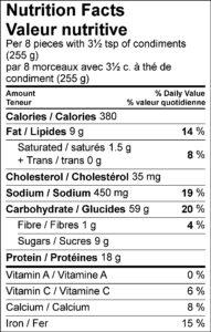 Nutrition Facts / Valeur nutritive Per 8 pieces with 3½ tsp of condiments (255 g) / par 8 morceaux avec 3½ c. à thé de condiment (255 g) Amount Per Serving / Teneur par portion Calories / Calories 380 % Daily Value / % valeur quotidienne Fat / Lipides 9 g 14 % Saturated / saturés 1.5 g 8 % Trans / trans 0 g Cholesterol / Cholestérol 35 mg Sodium / Sodium 450 mg 19 % Carbohydrate / Glucides 59 g 20 % Fibre / Fibres 1 g 4 % Sugars / Sucres 9 g Protein / Protéines 18 g Vitamin A / Vitamine A 0 % Vitamin C / Vitamine C 6 % Calcium / Calcium 8 % Iron / Fer 15 %