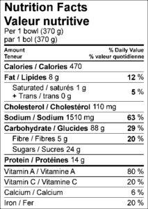 Nutrition Facts / Valeur nutritive Per 1 bowl (370 g) / par 1 bol (370 g) Amount Per Serving / Teneur par portion Calories / Calories 470 % Daily Value / % valeur quotidienne Fat / Lipides 8 g 12 % Saturated / saturés 1 g 5 % Trans / trans 0 g Cholesterol / Cholestérol 110 mg Sodium / Sodium 1510 mg 63 % Carbohydrate / Glucides 88 g 29 % Fibre / Fibres 5 g 20 % Sugars / Sucres 24 g Protein / Protéines 14 g Vitamin A / Vitamine A 80 % Vitamin C / Vitamine C 20 % Calcium / Calcium 6 % Iron / Fer 20 %