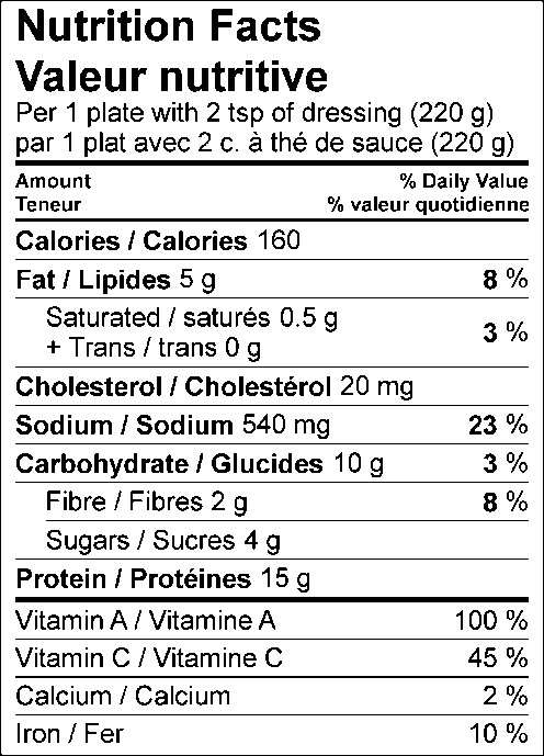 Nutrition Facts / Valeur nutritive Per 1 plate with 2 tsp of dressing (220 g) / par 1 plat avec 2 c. à thé de sauce (220 g) Amount Per Serving / Teneur par portion Calories / Calories 160 % Daily Value / % valeur quotidienne Fat / Lipides 5 g 8 % Saturated / saturés 0.5 g 3 % Trans / trans 0 g Cholesterol / Cholestérol 20 mg Sodium / Sodium 540 mg 23 % Carbohydrate / Glucides 10 g 3 % Fibre / Fibres 2 g 8 % Sugars / Sucres 4 g Protein / Protéines 15 g Vitamin A / Vitamine A 100 % Vitamin C / Vitamine C 45 % Calcium / Calcium 2 % Iron / Fer 10 %