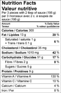 Nutrition Facts / Valeur nutritive Per 3 pieces with 2 tbsp of sauce (195 g) / par 3 morceaux avec 2 c. à soupes de sauce (195 g) Amount Per Serving / Teneur par portion Calories / Calories 300 % Daily Value / % valeur quotidienne Fat / Lipides 13 g 20 % Saturated / saturés 1 g 5 % Trans / trans 0.1 g Cholesterol / Cholestérol 35 mg Sodium / Sodium 1010 mg 42 % Carbohydrate / Glucides 52 g 17 % Fibre / Fibres 2 g 8 % Sugars / Sucres 5 g Protein / Protéines 10 g Vitamin A / Vitamine A 130 % Vitamin C / Vitamine C 10 % Calcium / Calcium 4 % Iron / Fer 8 %