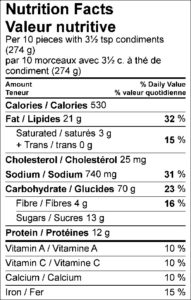 Nutrition Facts / Valeur nutritive Per 10 pieces with 3½ tsp condiments (274 g) / par 10 morceaux avec 3½ c. à thé de condiment (274 g) Amount Per Serving / Teneur par portion Calories / Calories 530 % Daily Value / % valeur quotidienne Fat / Lipides 21 g 32 % Saturated / saturés 3 g 15 % Trans / trans 0 g Cholesterol / Cholestérol 25 mg Sodium / Sodium 740 mg 31 % Carbohydrate / Glucides 71 g 24 % Fibre / Fibres 4 g 16 % Sugars / Sucres 13 g Protein / Protéines 12 g Vitamin A / Vitamine A 10 % Vitamin C / Vitamine C 10 % Calcium / Calcium 10 % Iron / Fer 15 %