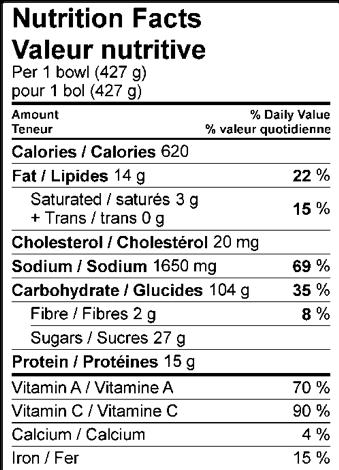 Nutrition Facts / Valeur nutritive Per 1 bowl (427 g) / pour 1 bol (427 g) Amount Per Serving / Teneur par portion Calories / Calories 620 % Daily Value / % valeur quotidienne Fat / Lipides 14 g 22 % Saturated / saturés 3 g 15 % Trans / trans 0 g Cholesterol / Cholestérol 20 mg Sodium / Sodium 1650 mg 69 % Carbohydrate / Glucides 104 g 35 % Fibre / Fibres 2 g 8 % Sugars / Sucres 27 g Protein / Protéines 15 g Vitamin A / Vitamine A 70 % Vitamin C / Vitamine C 90 % Calcium / Calcium 4 % Iron / Fer 15 %