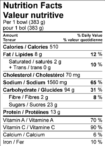 Nutrition Facts / Valeur nutritive Per 1 bowl (383 g) / pour 1 bol (383 g)   Amount Per Serving / Teneur par portion Calories / Calories510					  % Daily Value / % valeur quotidienne Fat / Lipides	8	g			12	%	 Saturated / saturés	2	g			10	%	 Trans / trans	0	g					 Cholesterol / Cholestérol	70	mg			 Sodium / Sodium	1560	mg			65	%	 Carbohydrate / Glucides	94	g			31	%	 Fibre / Fibres	2	g			8	%	 Sugars / Sucres	23	g					 Protein / Protéines	13	g					  Vitamin A / Vitamine A				70	%	 Vitamin C / Vitamine C				90	%	 Calcium / Calcium				6	%	 Iron / Fer				10	%