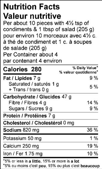 Nutrition Facts / Valeur nutritive Per about 10 pieces with 4½ tsp of condiments & 1 tbsp of salad (205 g) / pour environ 10 morceaux avec 4½ c. à thé de condiment et 1 c. à soupes de salade (205 g) Amount Per Serving / Teneur par portion Calories / Calories 280 % Daily Value / % valeur quotidienne Fat / Lipides 7 g 9 % Saturated / saturés 1 g 5 % Trans / trans 0 g Carbohydrate / Glucides 49 g Fibre / Fibres 4 g 14 % Sugars / Sucres 10 g Protein / Protéines 7 g Cholesterol / Cholestérol 0 mg Sodium / Sodium 1330 mg 58 % Potassium / Potassium 125 mg 3 % Calcium / Calcium 100 mg 8 % Iron / Fer 1.5 mg 8 %