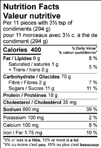 ONS Kodama Combo Nutrition Facts / Valeur nutritive Per 11 pieces with 3½ tsp of condiments (294 g) / pour 11 morceaux avec 3½ c. à thé de condiment (294 g) Amount Per Serving / Teneur par portion Calories / Calories 400 % Daily Value / % valeur quotidienne Fat / Lipides 6 g 8 % Saturated / saturés 1 g 5 % Trans / trans 0.1 g Carbohydrate / Glucides 70 g Fibre / Fibres 2 g 7 % Sugars / Sucres 12 g Protein / Protéines 18 g Cholesterol / Cholestérol 35 mg Sodium / Sodium 890 mg 39 % Potassium / Potassium 150 mg 3 % Calcium / Calcium 100 mg 8 % Iron / Fer 1.75 mg 10 %